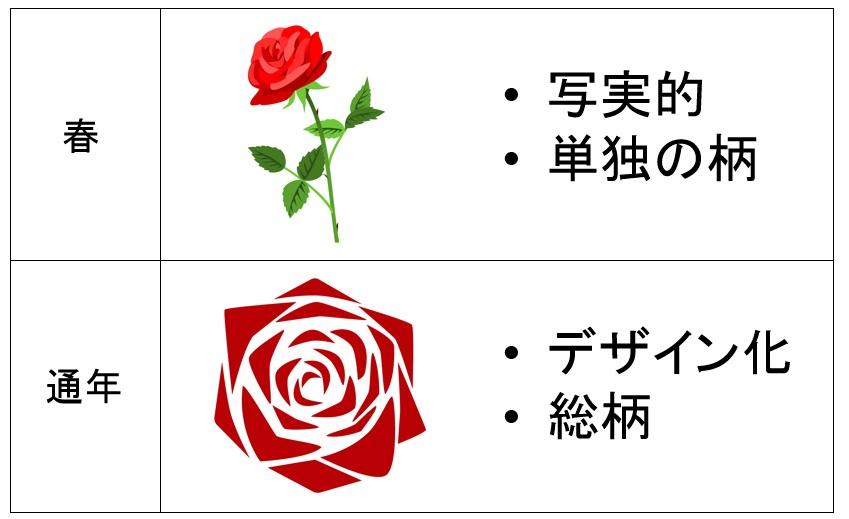 薔薇(バラ)の着物は春・通年に着よう