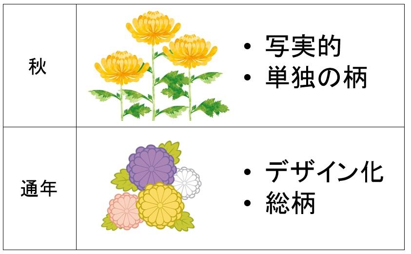 菊柄の着物は秋・通年に着よう